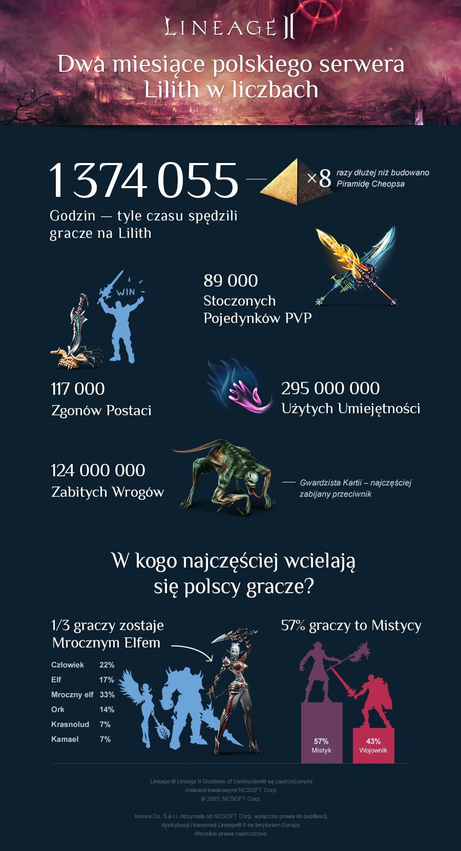 Dwa miesiące polskiego serwera Lineage II w liczbach - obrazek 2