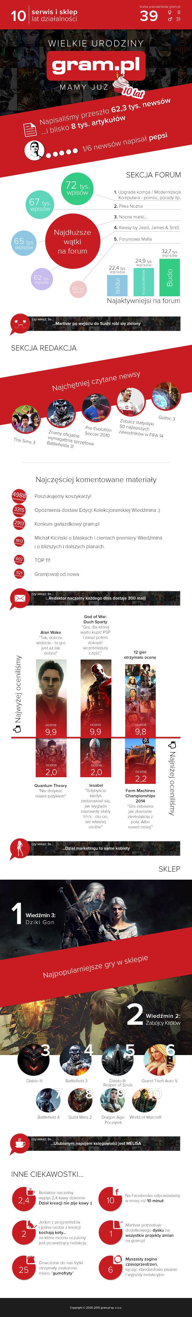 10 lat gram.pl - infografika urodzinowa! - obrazek 1