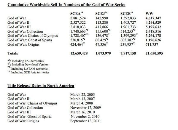 E3 2012: God of War: Wstąpienie - gameplay trybu multiplayer i nowe screeny; Sony chwali się sprzedażą serii - obrazek 2