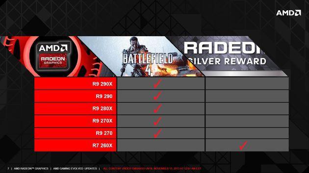 Darmowy Battlefield 4 oraz Thief do kart graficznych z serii Radeon - obrazek 1