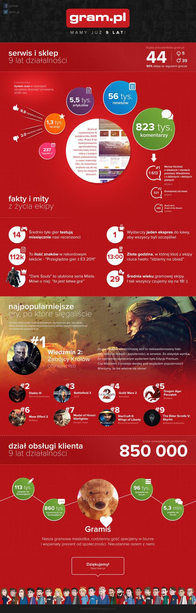 Infografika na 9. urodziny gram.pl - obrazek 1