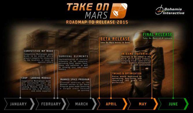Take on Mars z kalendarzem na najbliższe miesiące. Znane terminy bety i wydania finalnej wersji - obrazek 1
