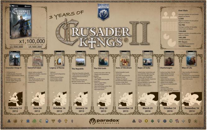 Paradox Interactive отметила трёхлетие самого успешного проекта. Нажмите,