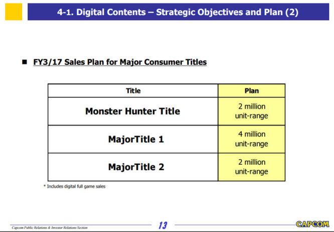 Capcom planuje wydanie trzech dużych, nie zapowiedzianych gier jeszcze w tym roku fiskalnym - obrazek 2