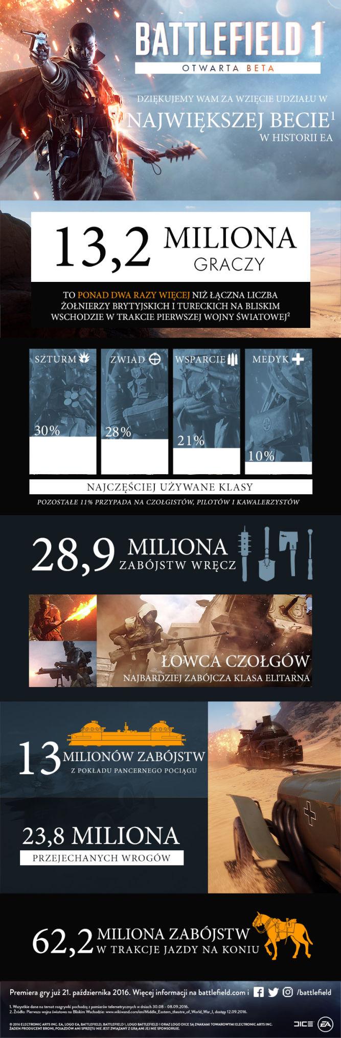 Ponad 13 milionów ludzi zagrało w otwartą betę Battlefielda 1 - obrazek 2