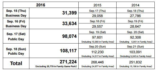 Tokyo Game Show 2016 - statystyczne podsumowanie targów - obrazek 2