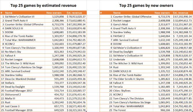 Rok 2016 na Steamie - więcej gier nie oznacza większego zysku - obrazek 2