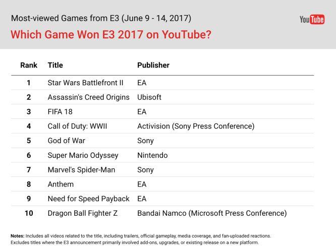 Star Wars: Battlefront II najpopularniejszą grą na E3 2017 - obrazek 1