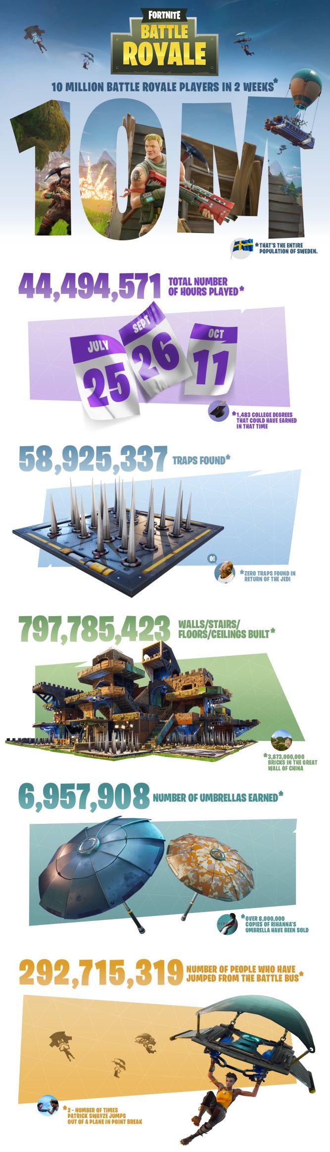 PUBG z dwoma milionami graczy jednocześnie! Fortnite: Battle Royale też szaleje - obrazek 2