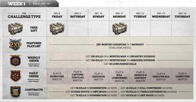 Znamy szczegóły Winter Siege w Call of Duty: WWII - obrazek 1