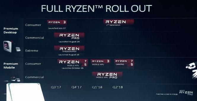 2. generacja procesorów Ryzen zadebiutuje w pierwszym kwartale 2018 roku - obrazek 1