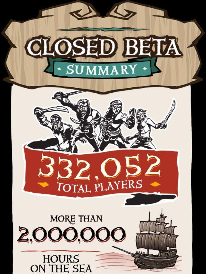 W zamkniętej becie Sea of Thieves wzięło udział 332 tysięce graczy - obrazek 2