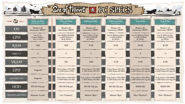 Sea of Thieves - poznaliśmy wymagania sprzętowe - obrazek 2