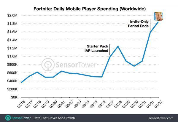 Mobilny Fortnite jest wart fortunę. 15 milionów dolarów w mniej niż miesiąc - obrazek 2