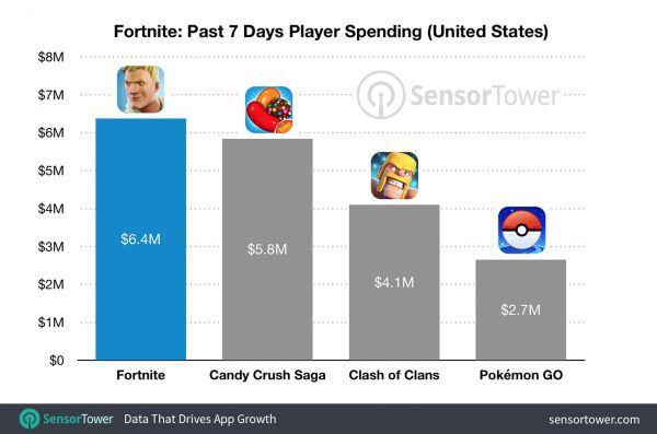 Mobilny Fortnite jest wart fortunę. 15 milionów dolarów w mniej niż miesiąc - obrazek 3